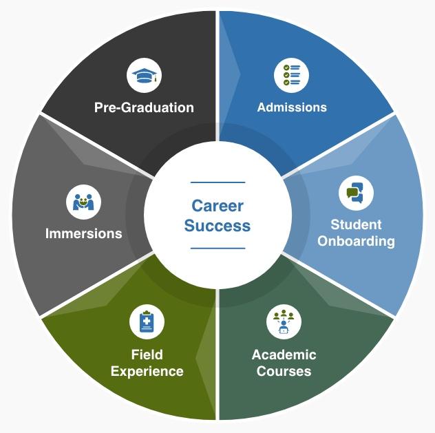 career success wheel